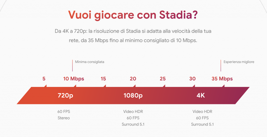 Quanti dati consuma giocare a Google Stadia in 720p, 1080p e 4K 1