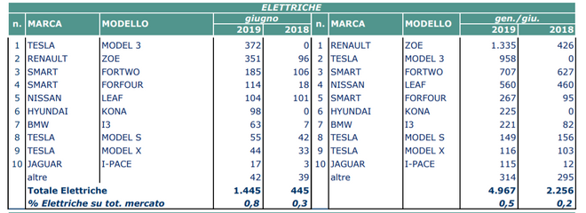 Le auto elettriche più vendute in Italia a giugno 2019 1