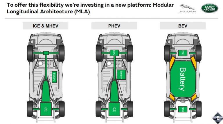 Si lavora alla Jaguar XJ elettrica: il progetto è stato affidato al team I-Pace 1