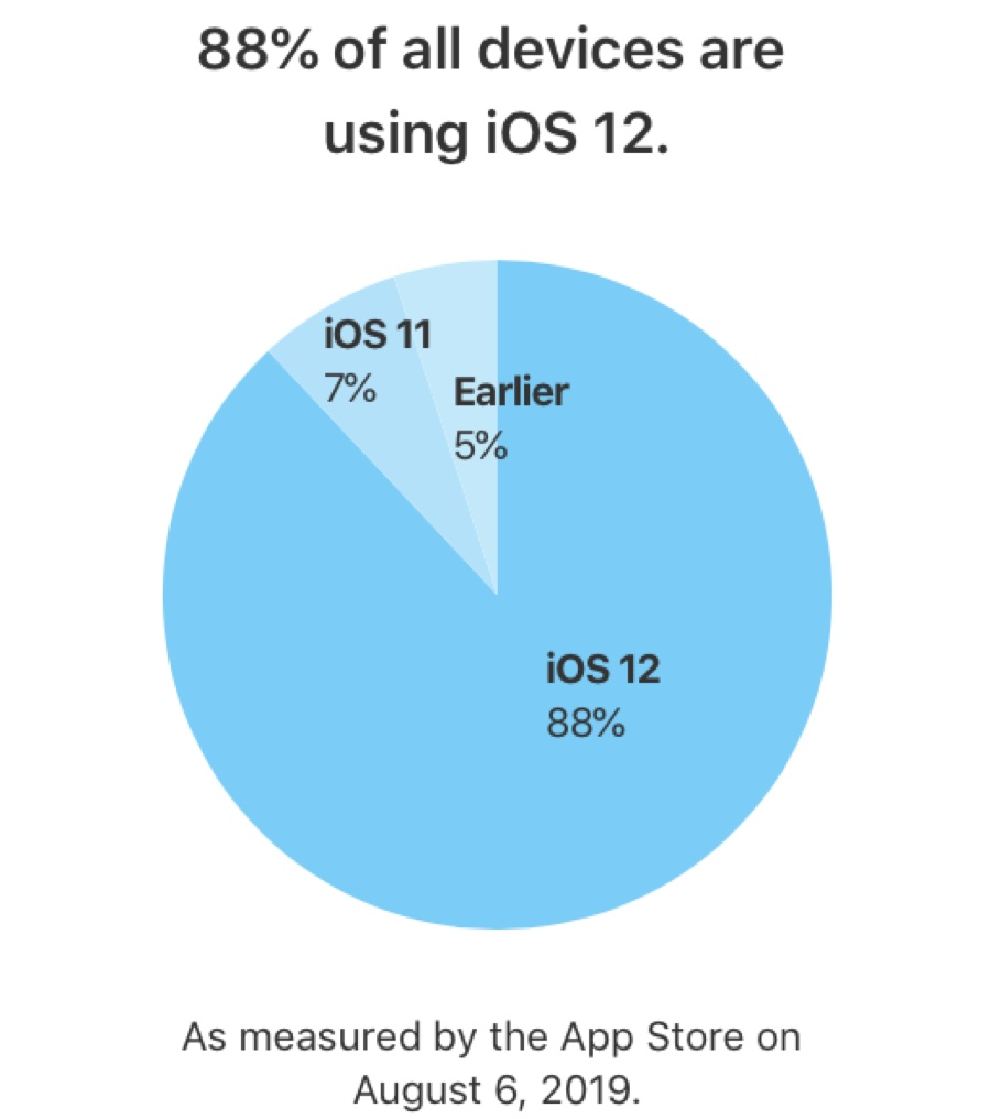 iOS 12 raggiunge quota 88% di installazioni su iPhone, iPad e iPod Touch 1
