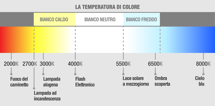 temperatura del colore lampadina smart