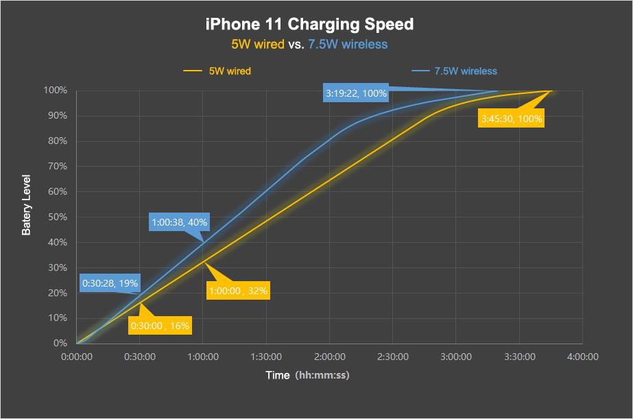 grafico che rappresenta la ricarica wireless rapida su iOS 13.1