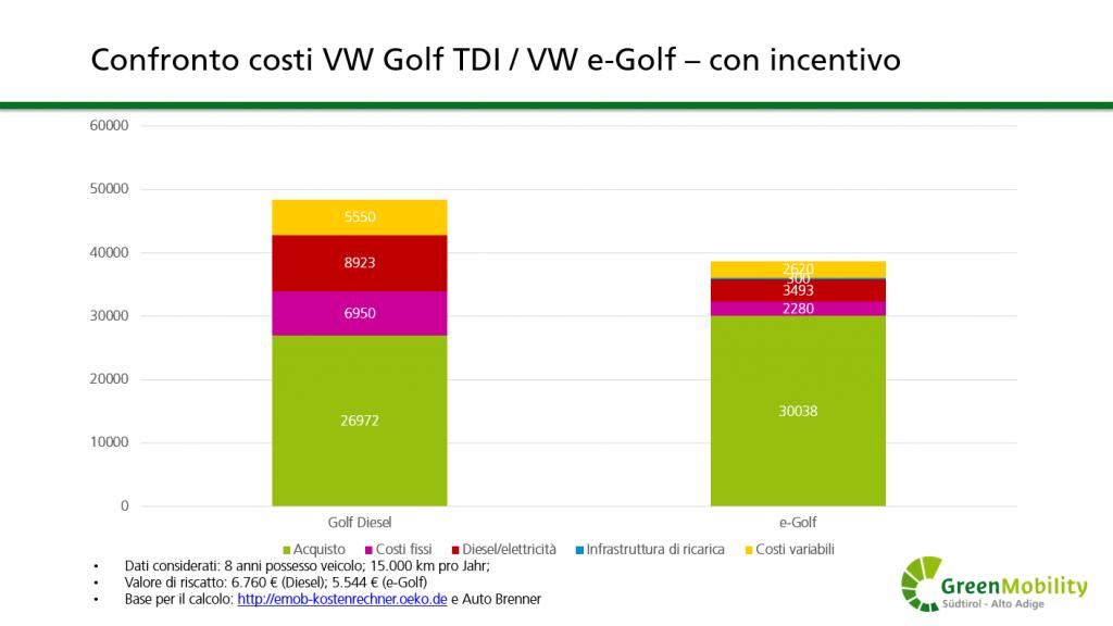 Quanto conviene acquistare un'auto elettrica confronto costi