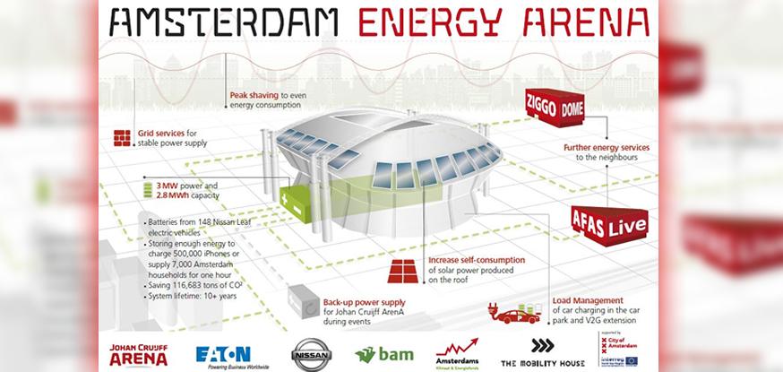 Batterie usate: dai monopattini alle auto elettriche, come si recuperano e riutilizzano gli accumulatori 3