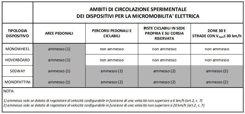 Monopattini elettrici a Bologna: pronto il provvedimento sulla sperimentazione 1