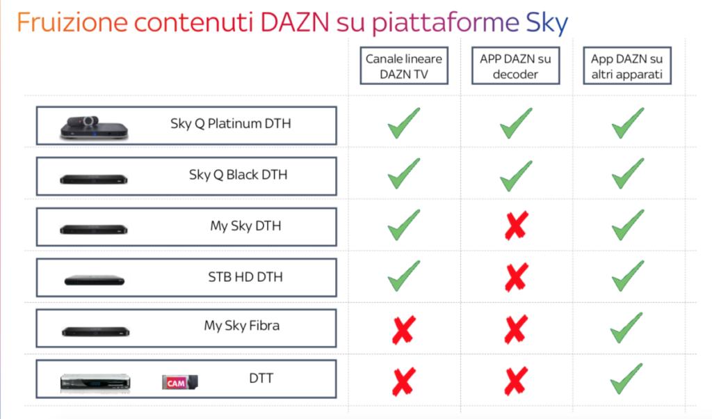 SKY-DAZN: costi, disponibilità e tutto quello che c'è da sapere 2