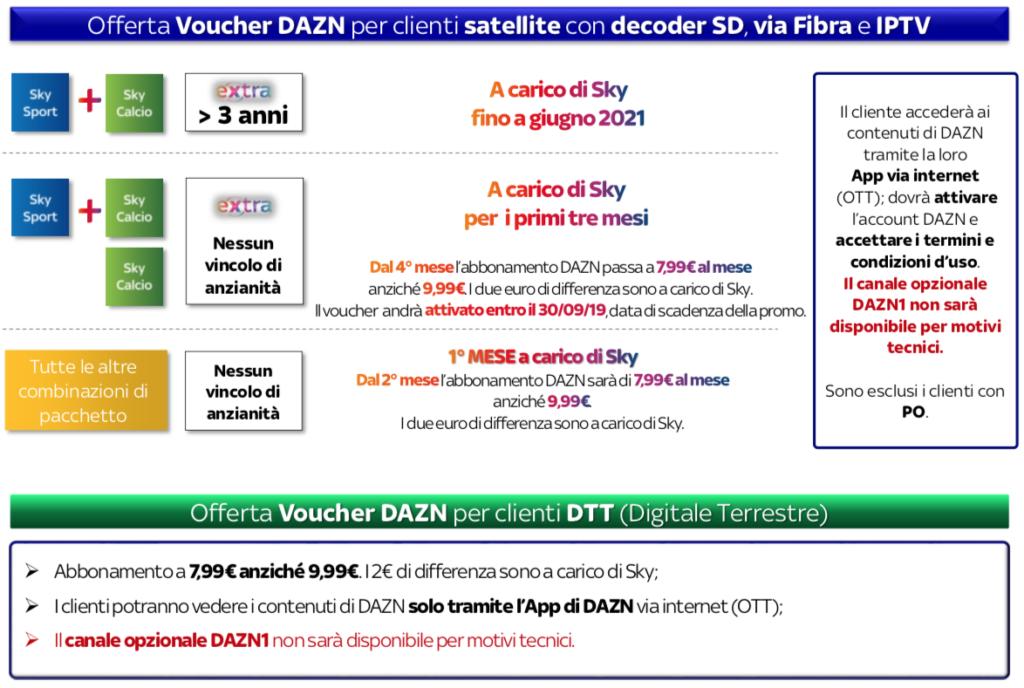 SKY-DAZN: costi, disponibilità e tutto quello che c'è da sapere 1