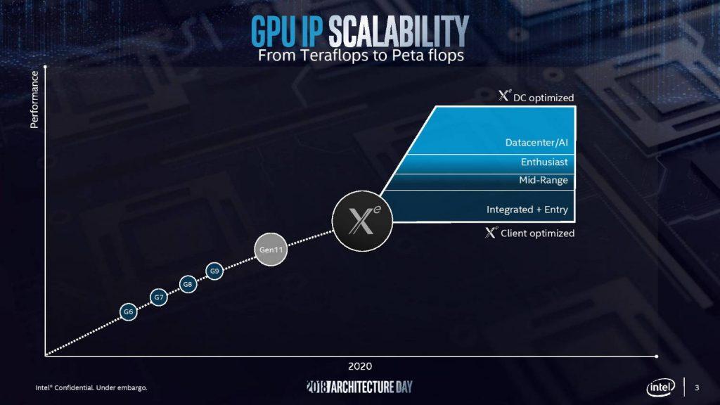 Intel Xe GPU scalabilità