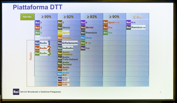 DVB-T2 piattaforma DTT