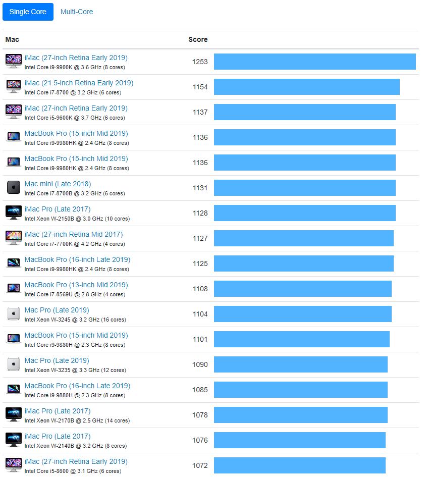 Mac Pro sotto stress, ecco i risultati dei benchmark (con qualche sorpresa) 1