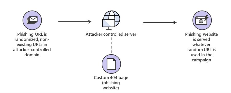 Le tre tecniche di phishing più pericolose di questo 2019 potrebbero ingannare chiunque 3