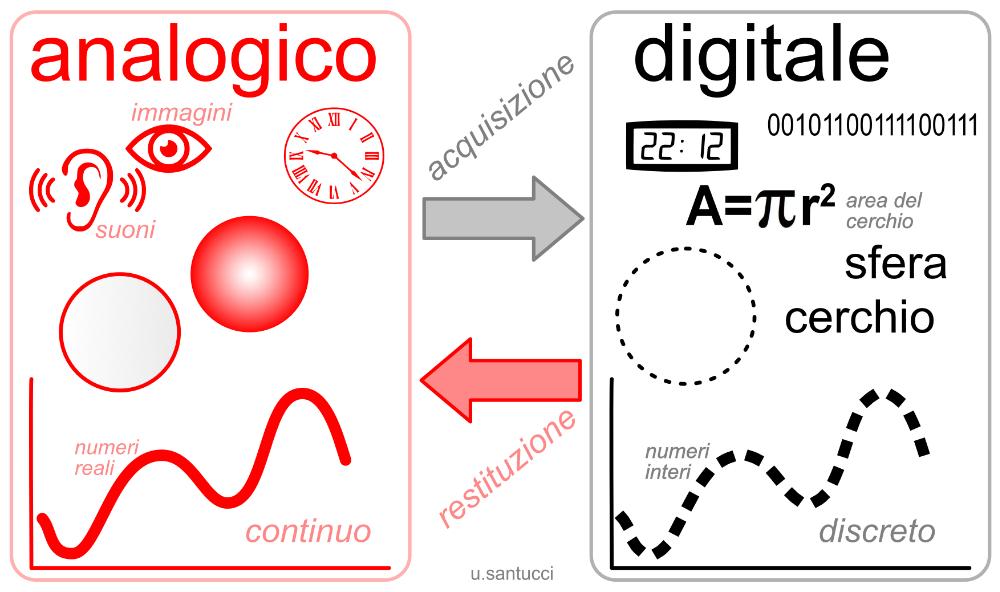 esempi di input analogici e digitali