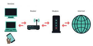 Schema esplicativo del funzionamento dei modem e dei router
