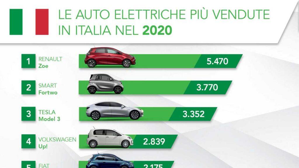 auto elettriche più vendute Italia 2020