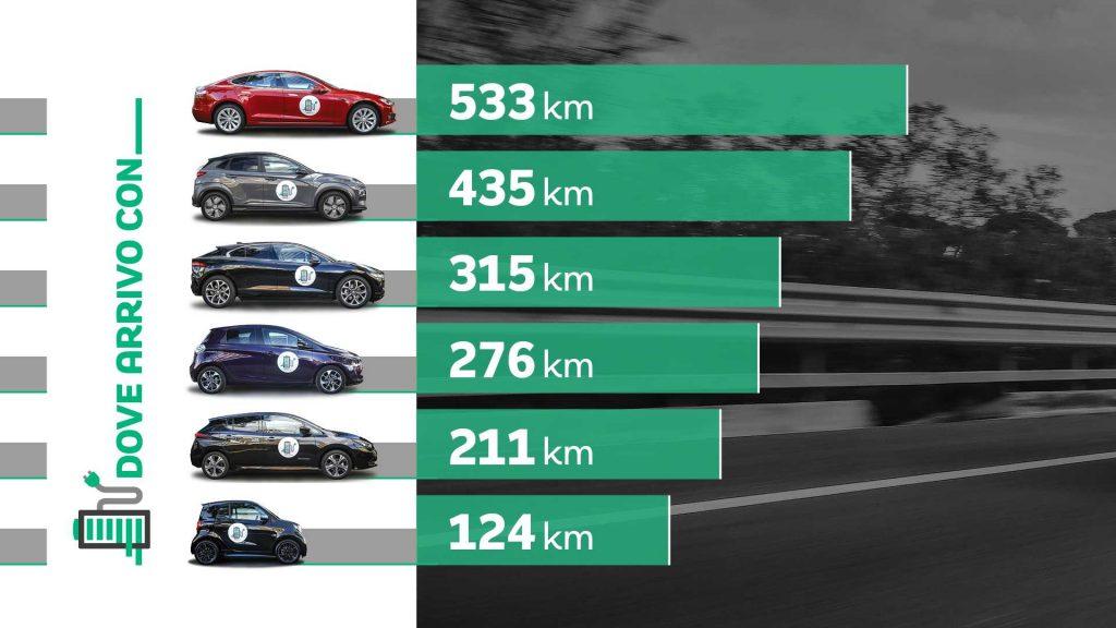 autonomia auto elettrica