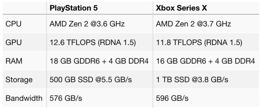 ps5-xbox-series-x-specifiche-leak