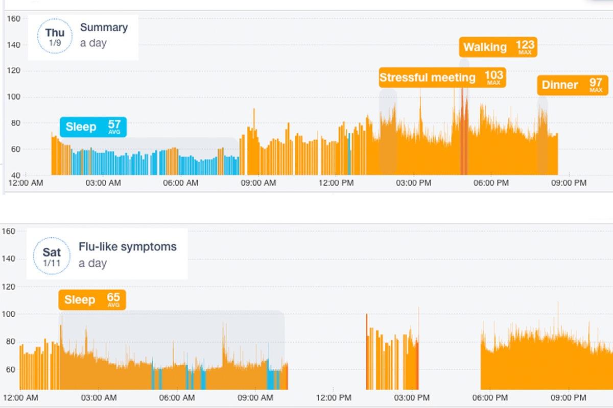 Gli smartwatch Apple, Amazfit, WearOS e Fitbit possono aiutare a identificare i sintomi del Coronavirus 1