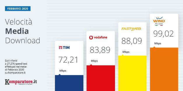 velocità media febbraio 2020 operatori telefonici fisso