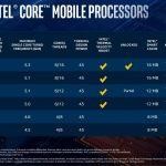 Grandi novità nel mercato dei notebook con i nuovi chipset di Intel e NVIDIA 6