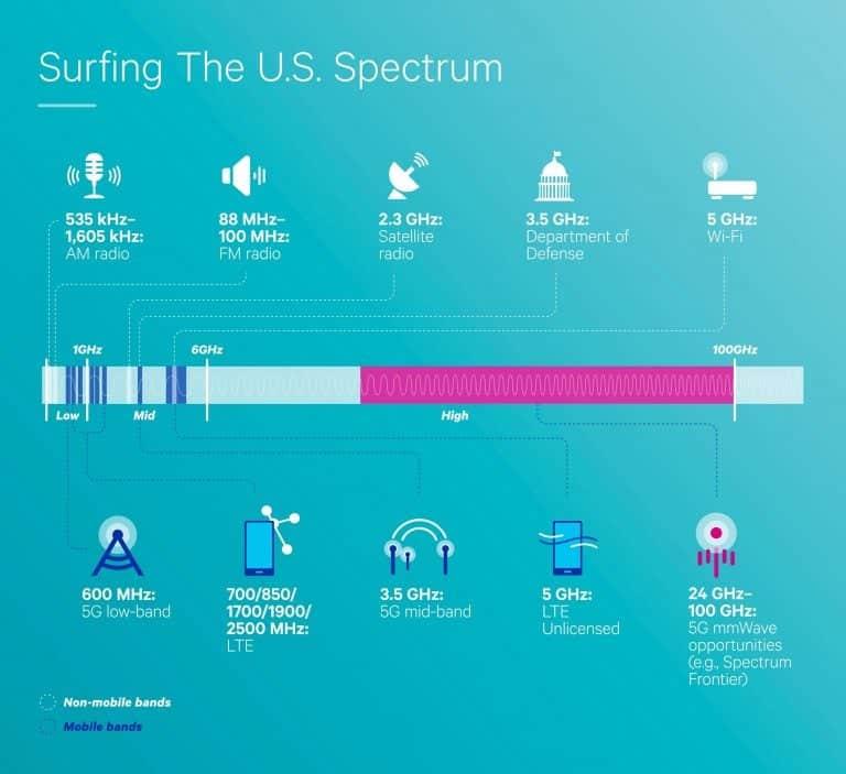 Wi-fi spettro