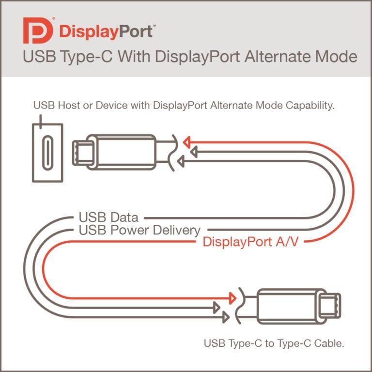 displayport alt mode 2.0 specifiche