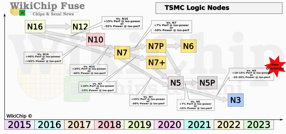 tsmc processo produttivo 3 nm sviluppo