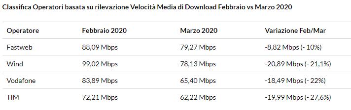 velocità internet coronavirus download