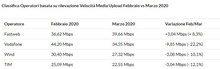 velocità internet coronavirus upload