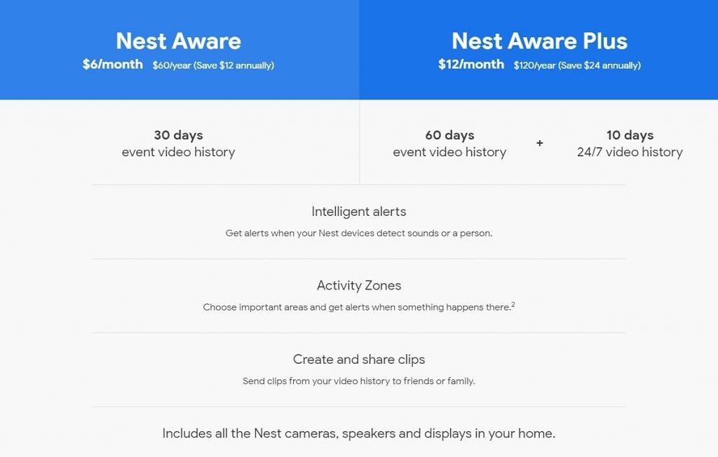 google nest aware servizio gestione smart home nuovi prezzi