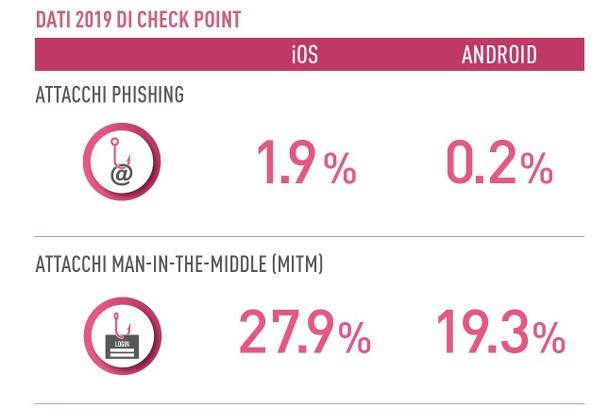 sicurezza dispositivi mobile check point