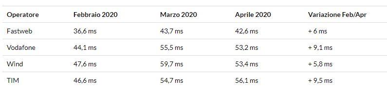 test velocità internet operatori febbraio aprile 2020 coronavirus