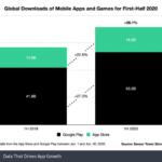 Cresce il mercato delle app Android e iOS, superati i 50 miliardi di dollari nel 2020 2