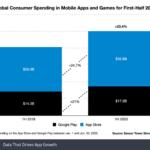 Cresce il mercato delle app Android e iOS, superati i 50 miliardi di dollari nel 2020 1