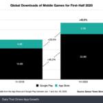 Cresce il mercato delle app Android e iOS, superati i 50 miliardi di dollari nel 2020 3