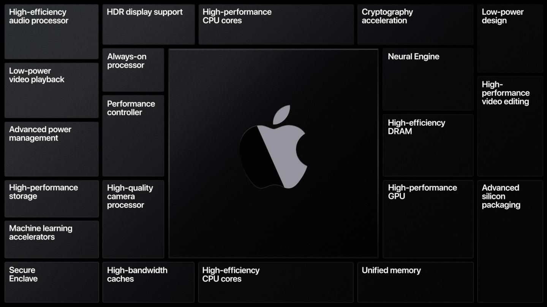 Apple annuncia una svolta epocale: addio Intel, arriva l'architettura ARM 1