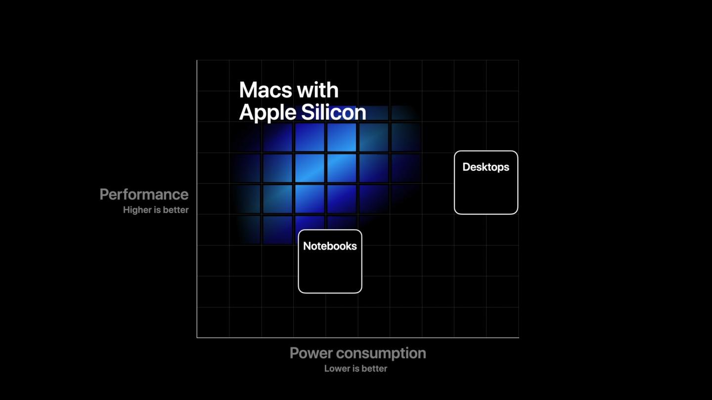 Apple annuncia una svolta epocale: addio Intel, arriva l'architettura ARM 2