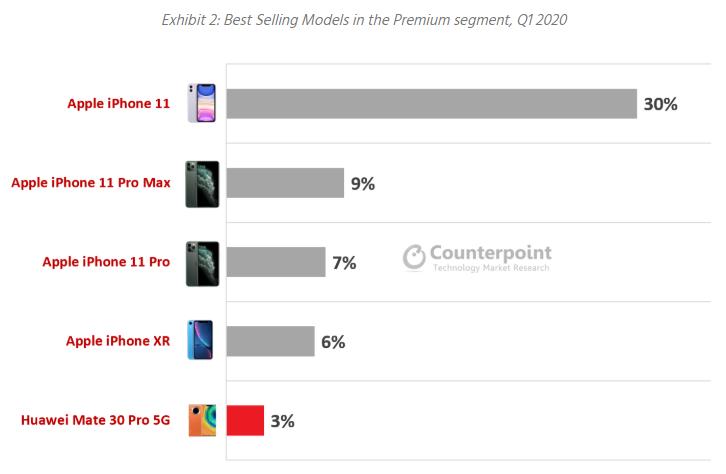 Apple e Samsung dominano il Q1 2020 nonostante il mercato sia in calo 2