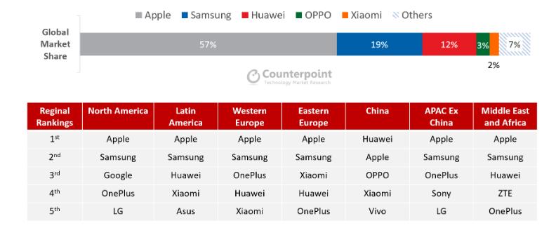 Apple e Samsung dominano il Q1 2020 nonostante il mercato sia in calo 1