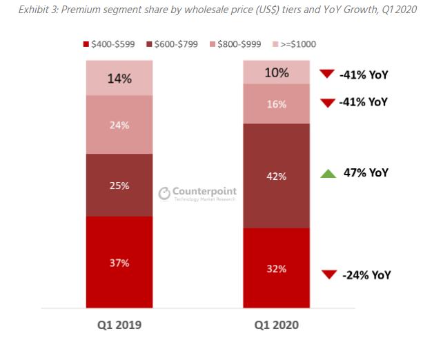 Apple e Samsung dominano il Q1 2020 nonostante il mercato sia in calo 3