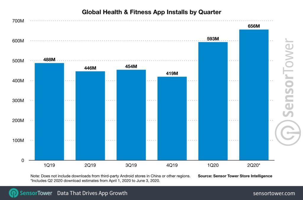 applicazioni fitness salute download q2 2020