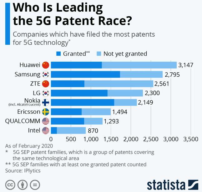 Huawei brevetti 5G