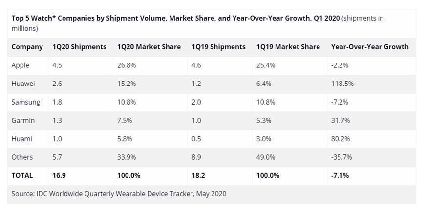 huawei smartwatch vendite q1 2020