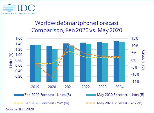 Il mercato degli smartphone in calo dell'11,9% nel 2020 secondo IDC 1