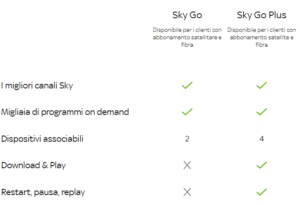 sky go vs sky go plus