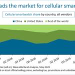 mercato smartwatch con eSIM