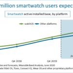 base installata smartwatch Q1 2020