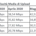 velocità operatori febbraio maggio 2020