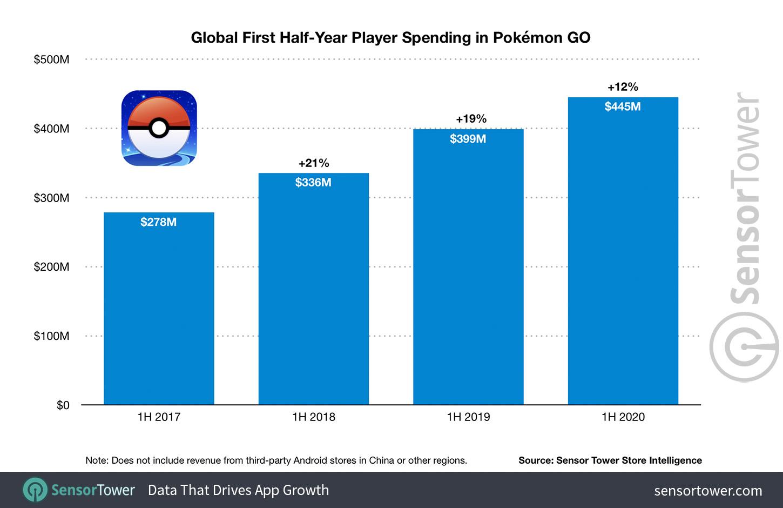 Pokémon GO supera quota 3,6 miliardi di dollari di entrate in quattro anni 1
