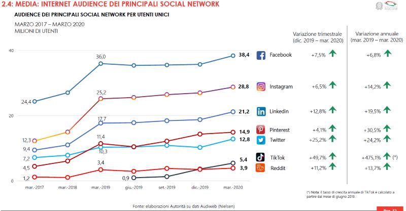 Cresce l'uso di Internet e dei social network in Italia nel 2020 2