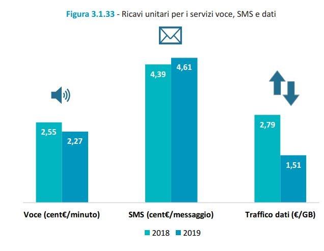 Relazione AGCOM 2019: l'effetto Iliad sui ricavi e la crescita di Fastweb 2